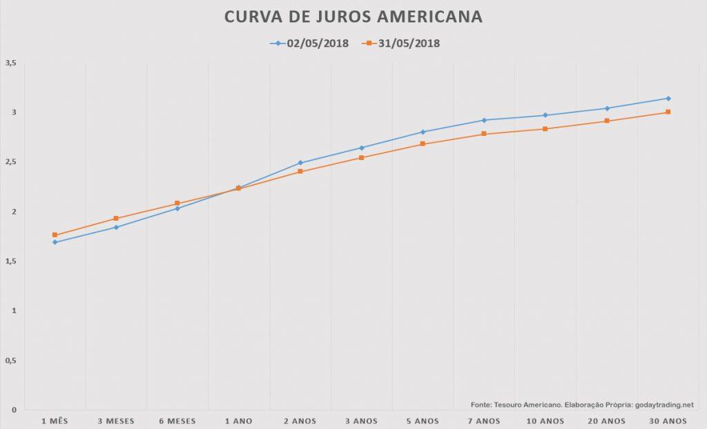 Curva de Juros dos Títulos do Tesouro Americano. Fonte: Tesouro Americano.