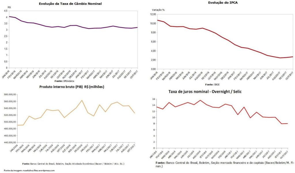 Evolução de indicadores econômicos no Brasil