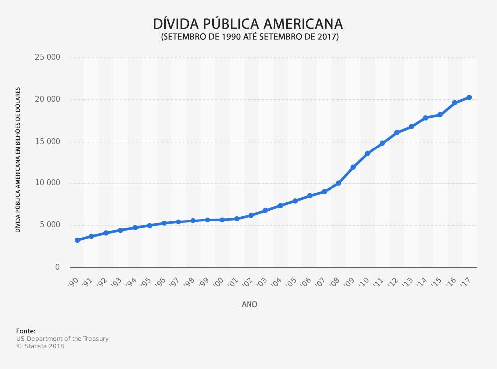 Dívida Pública Americana