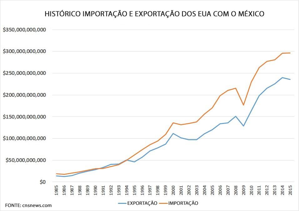 Histórico de Importação e Exportação dos EUA com o México