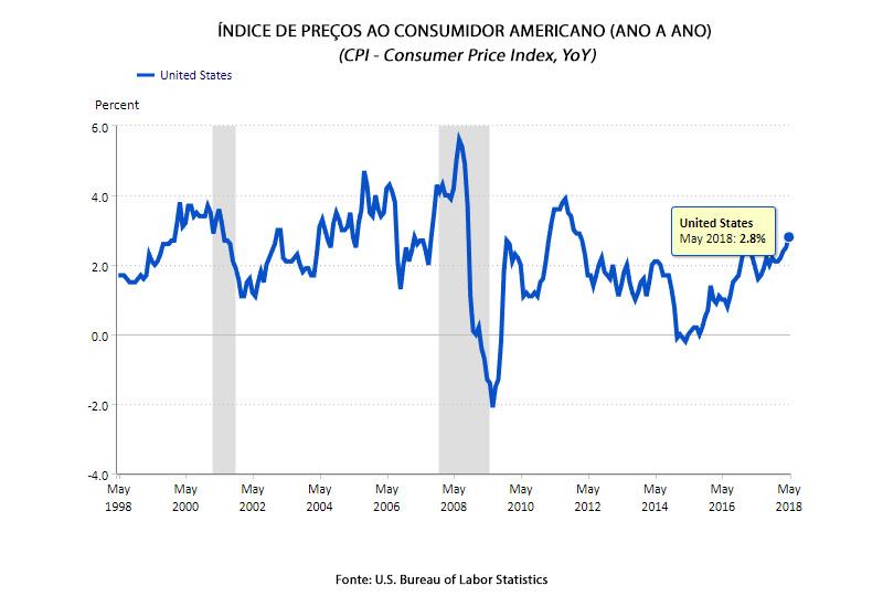 Índice de Inflação americanano