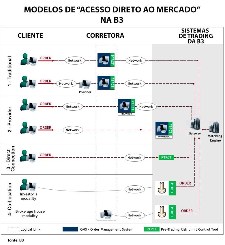 Modelos de DMA. B3 (Brasil, Bolsa, Balcão)