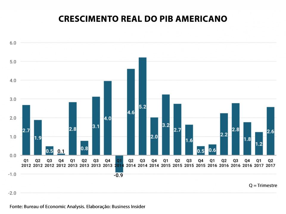 PIB Real americano - 2012 - 2017