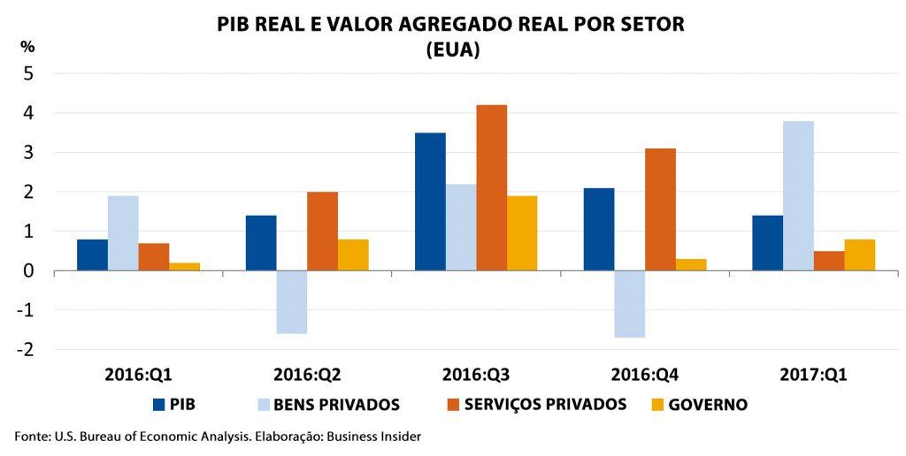 PIB real e valor agregado por setor (EUA)
