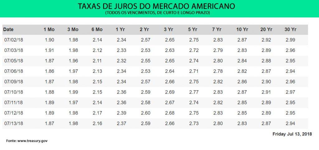 Taxas de Juros do Mercado Americano. Fonte: Tesouro Americano.