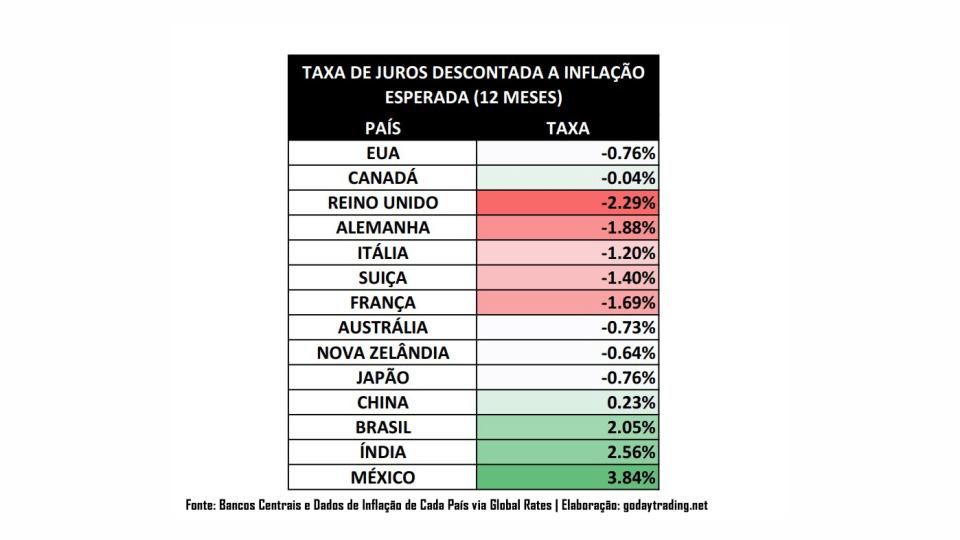 Taxa de Juros nas mais importantes economias do mundo