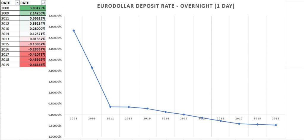 Eurodollar - Taxa Over. Histórica.