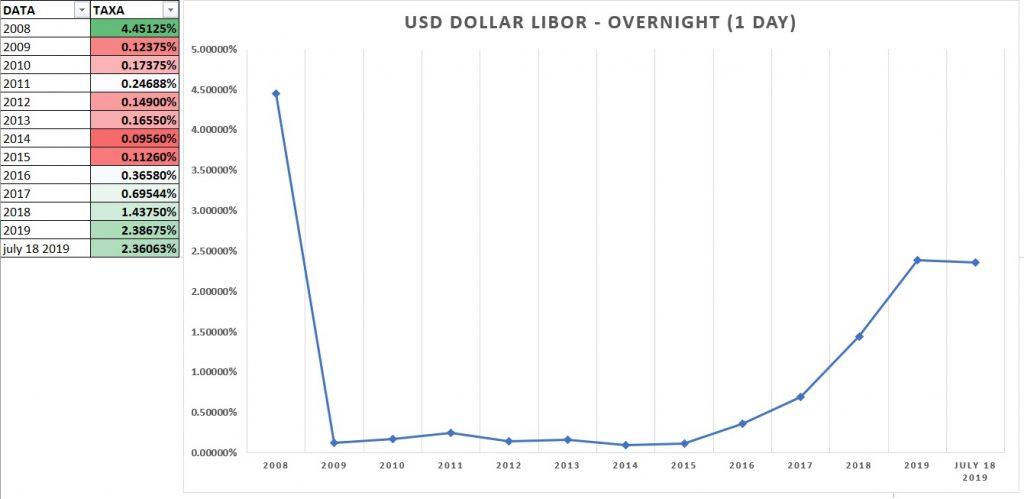 Taxa USD Libor (Overnight). Histórica.
