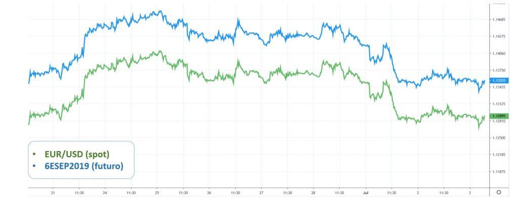 EUR/USD e Futuro de Euro. Futuro operando com prêmio em relação ao spot.