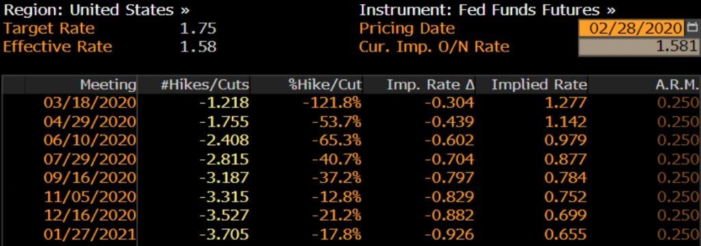 Percentual de precificação implícita das taxas de juros nos OIS dos EUA. (via Bloomberg Terminal)